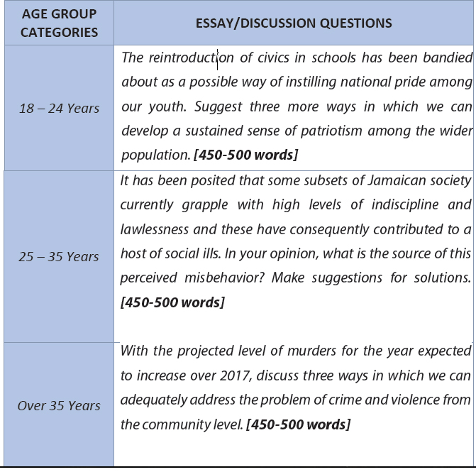 essay analysis questions